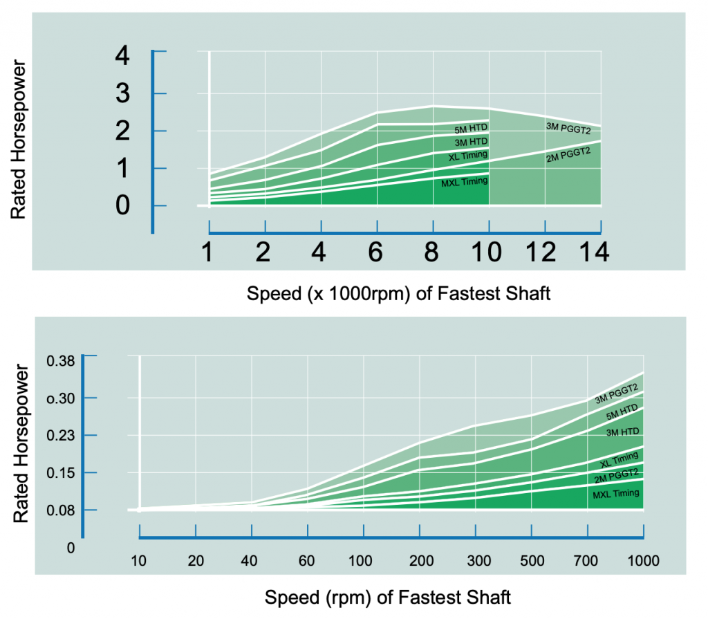 Two graphs green showing horsepower vs faster shaft