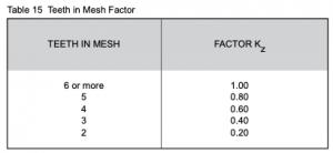 Teeth mesh table